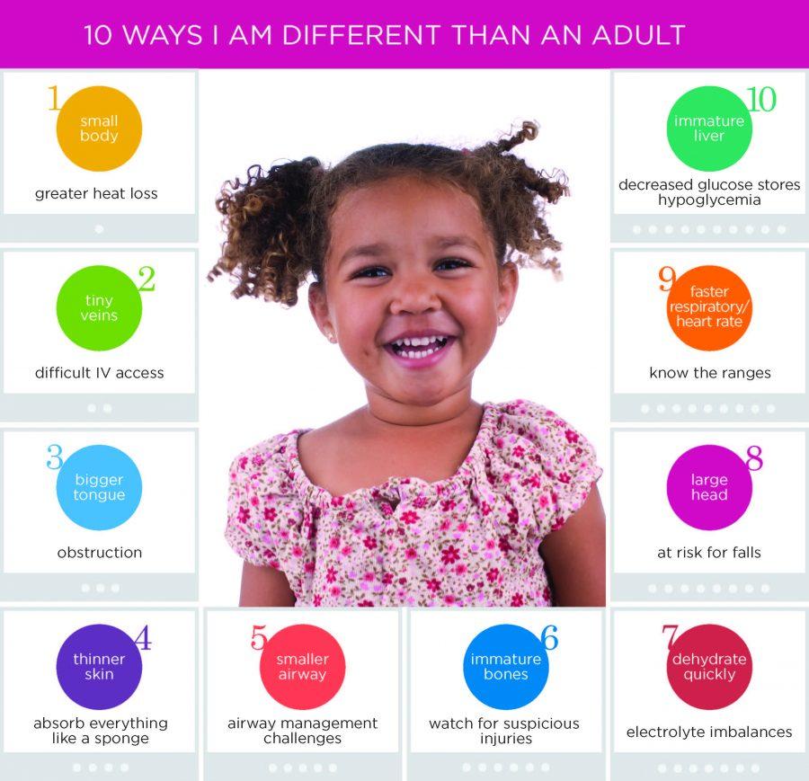 Ten Ways I am Different