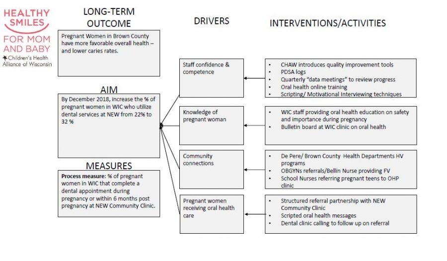 HSMB Driver Document